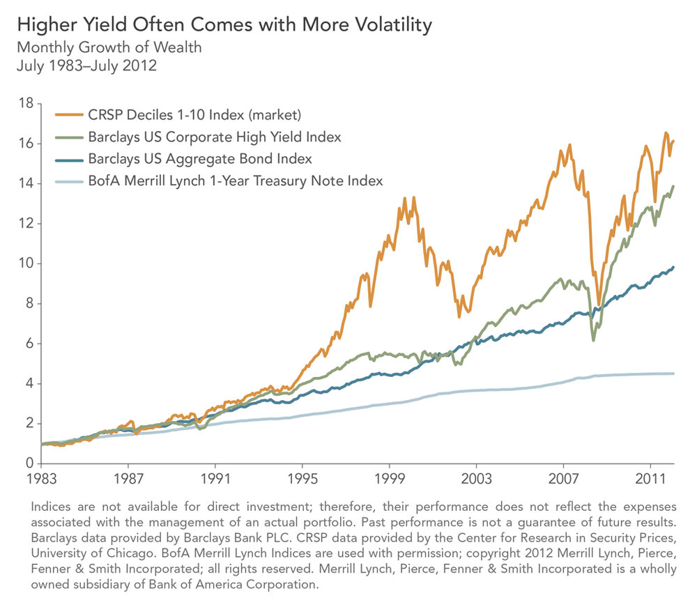 yield and volatility.jpg