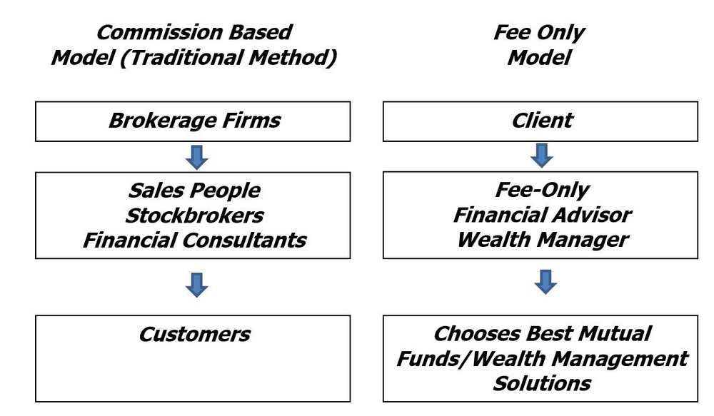 Diversified Asset Management Financial Advice Model.JPG