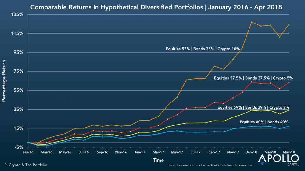 For this time period, there has been a direct correlation between increasing crypto exposure and outsized investment returns.
