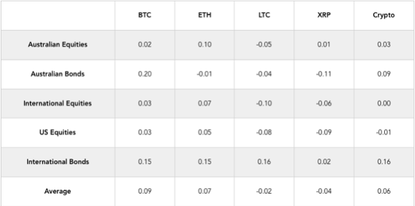 The correlation of crypto with other crypto assets and asset classes. Source: Apollo Capital