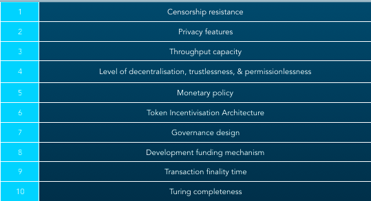 Key Properties of crypto assets