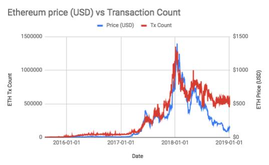 Source: Apollo Capital. Data from coinmetrics.io