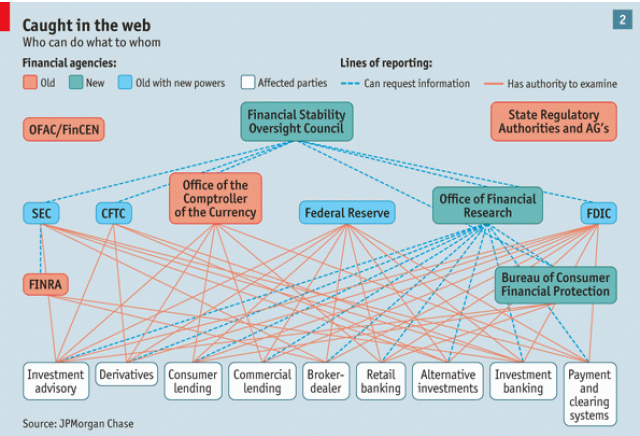 The every increasing complexity of the financial system.
