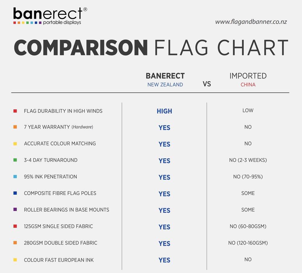 Custom made flag comparison chart