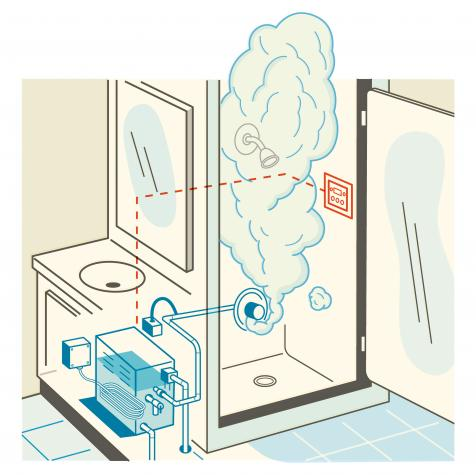 How a steam shower works