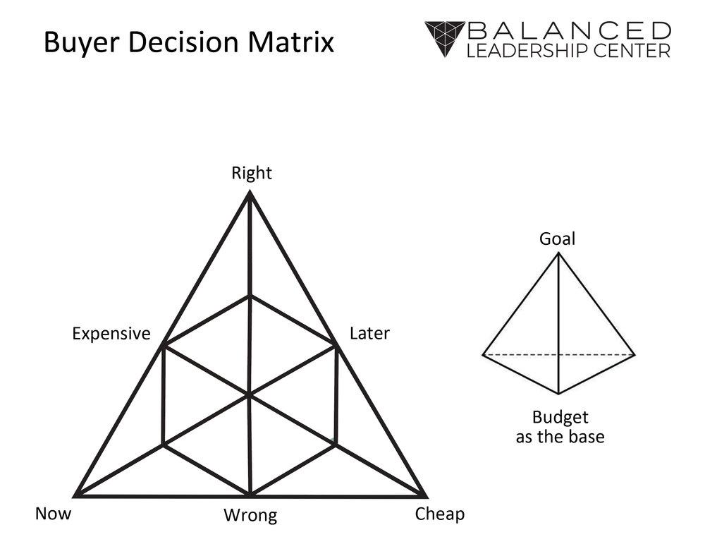 Buyer Decision Matrix.jpg