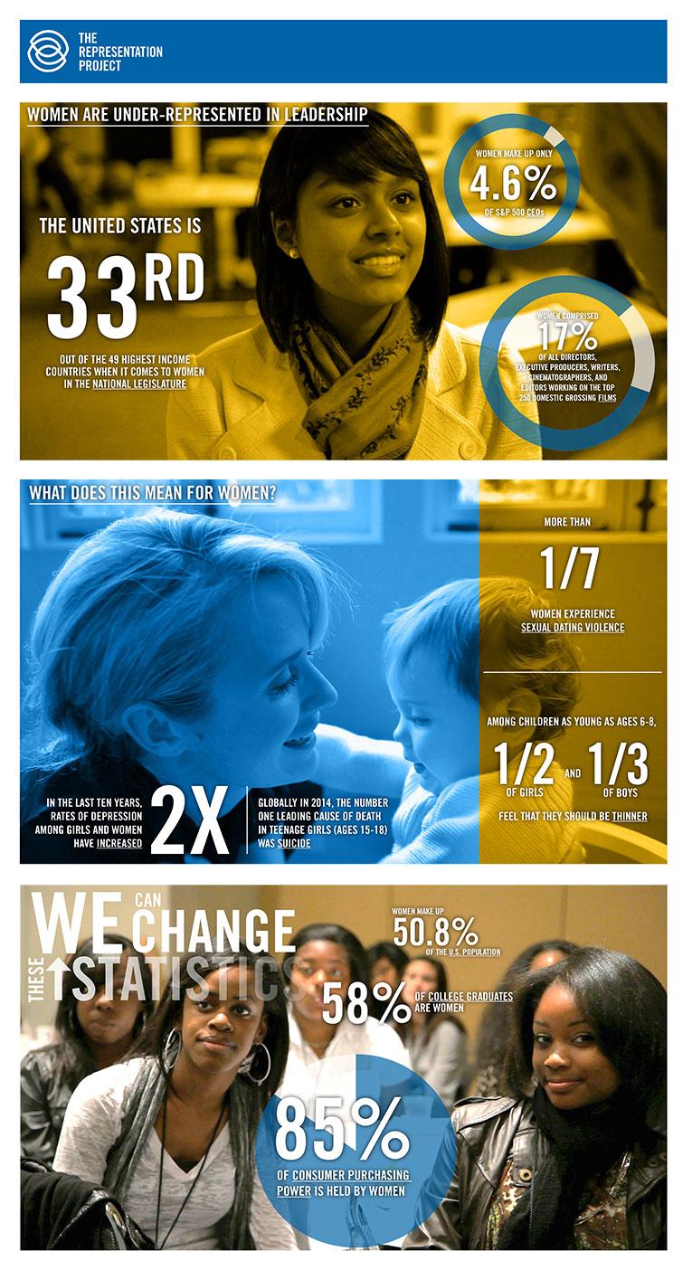 Estadísticas de The Representation Project