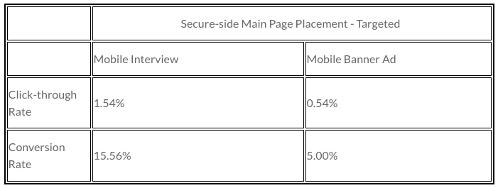 Table 1 - Comparing a credit card mobile interview to typical targeted mobile banner results.
