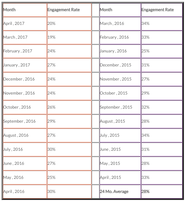 Table 1 & 2 - Engagement rates (percent of unique internet banking customers who took at least one unique interview during the month) over the past 24 months.