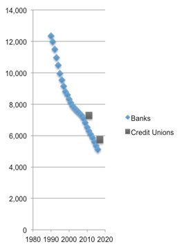 Figure 1 – Number of banks and credit unions over time