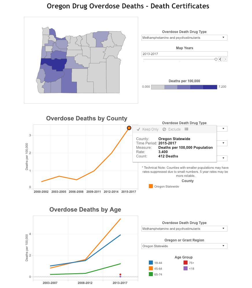Source: Oregon.gov