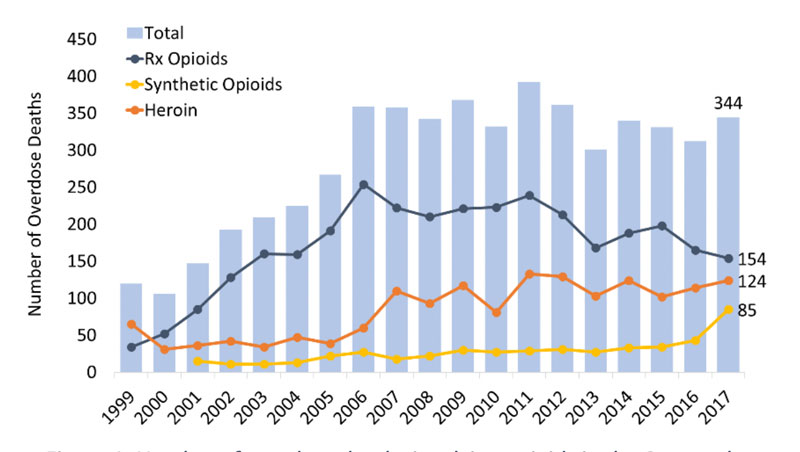 NIH: Opioid-Related Overdose Deaths, revised March 2019