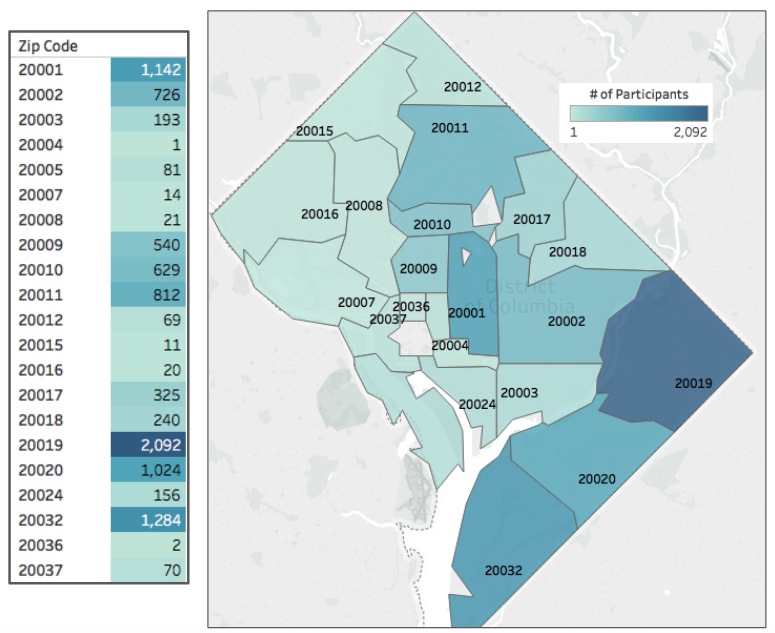 The Number of Produce Plus Participants By Zip Code.  The table on the left shows how many Produce Plus customers lived in each zip code, while the map on the right shows the distribution of Produce Plus participants throughout the city. Darker blues indicate a higher number of Produce Plus customers. In 2017, 47.7% of participants were residents of Ward 7 or Ward 8.