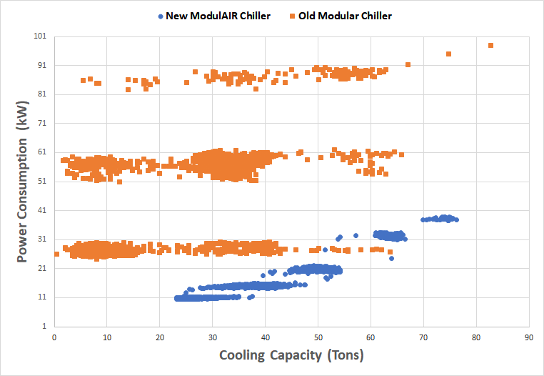 Figure 1: Comparison of energy consumption of old chiller vs. newly installed ModulAIR chiller.