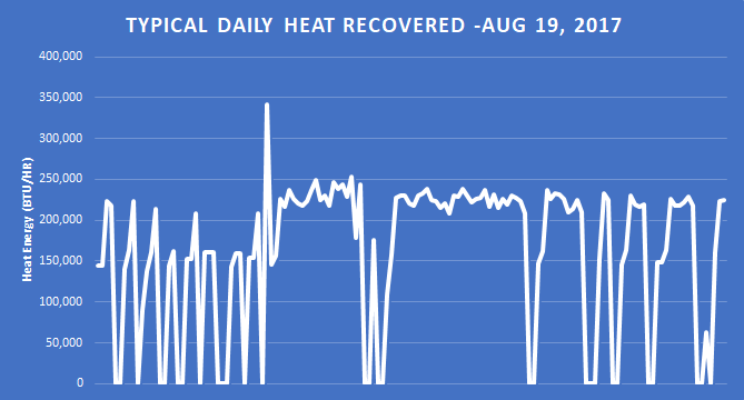 Daily-heat-recovered-chart (1).png