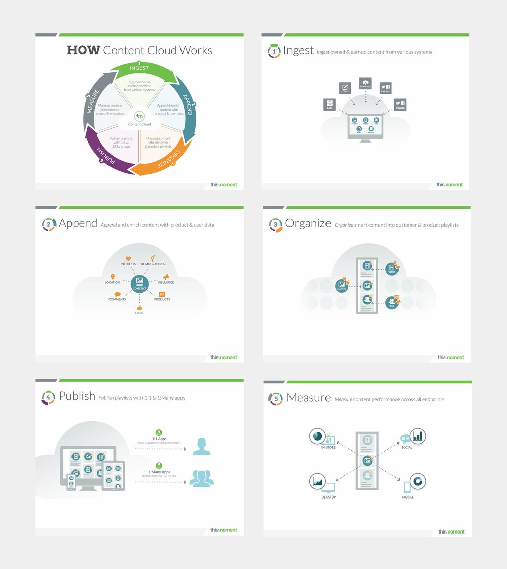 A graphic to show how the Thismoment platform works.