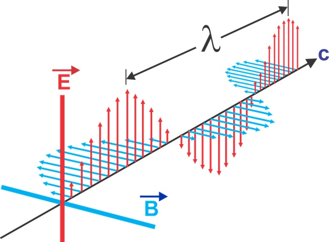 Electromagnetic Wave Diagram  E = electromotive force, B = magnetic induction, λ = wavelength, c = particle moving at the speed of light / total electric current