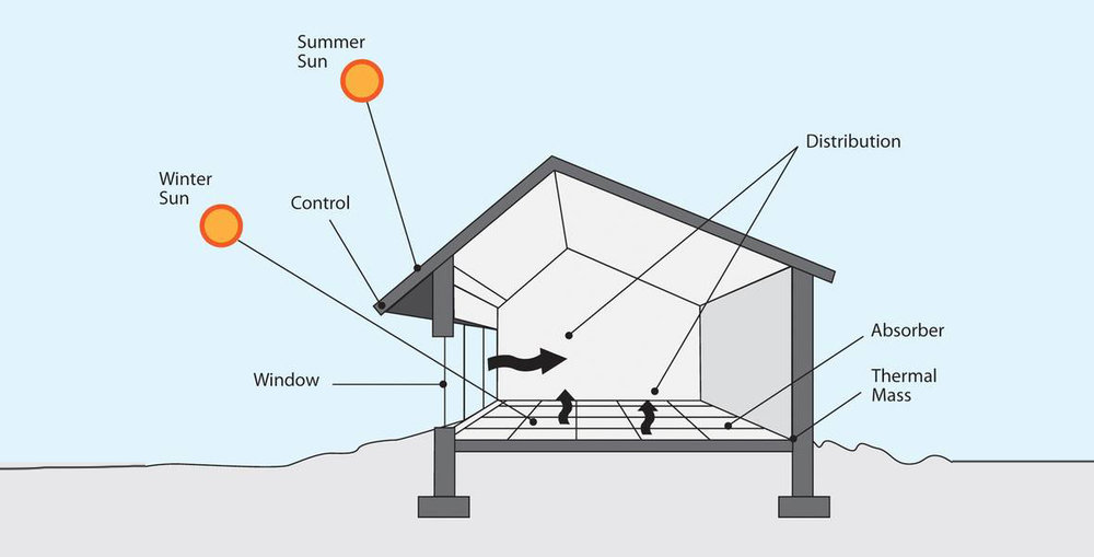 Passive_solar_design_-_Green_Energy_Times_-_cropped_0.jpg.860x0_q70_crop-scale copy.jpg