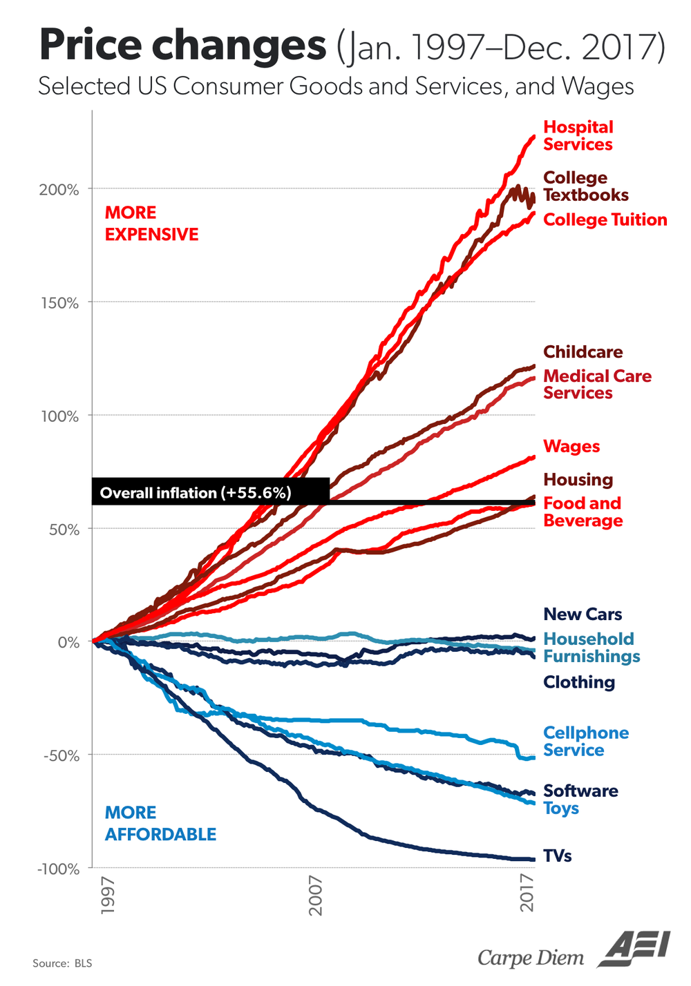 Price changes of Consumer Goods with data from the US Bureau of Labor Statistics compiled by Mark J. Perry and published on aei.org.