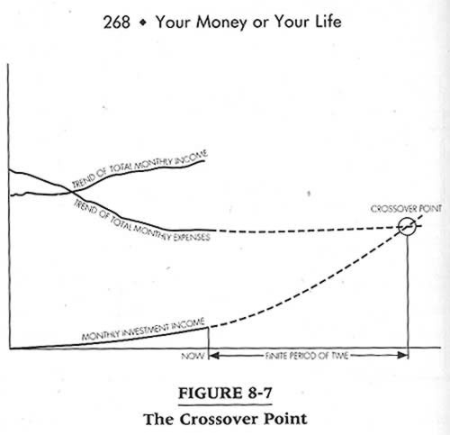 Your Money or Your Life: The Crossover Point