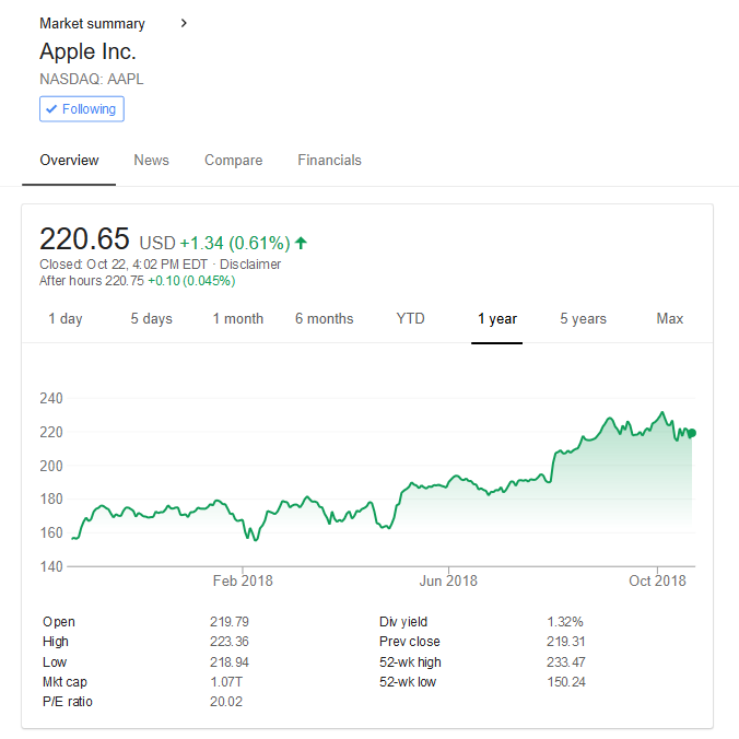 Apple Stock 1 Year - Oct 2018