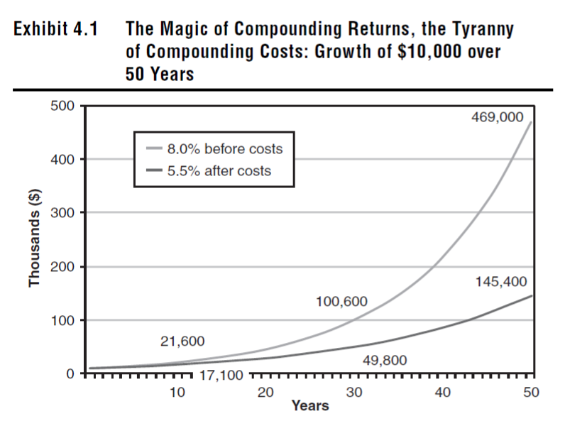 The Magic of Compounding, The Tyranny of Compounding Costs. Note the difference in returns before and after costs. It's in the hundreds of thousands.
