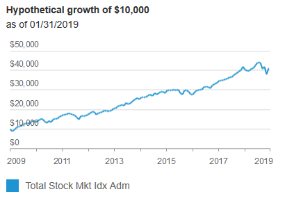 Hypothetical growth of $10,000 if  as of 01/31/2019.