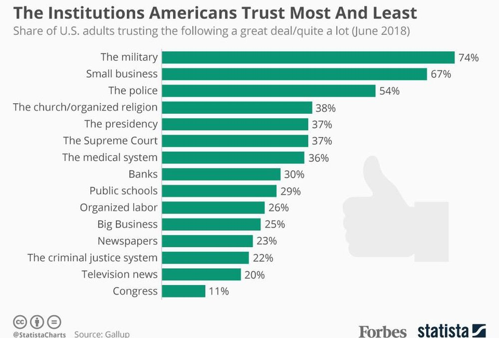 Declining trust - There is declining public trust in institutions that shape civic life such as government, philanthropy, business, media, and religious organizations.Fewer than 30% of Americans trust the government to do what is right.Fewer than 15% vote in local elections.More than 33% of Americans confess to never having met their neighbors.