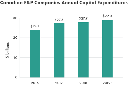 Notes: Data consists of 32 Canadian publicly traded E&P companies. 2016 to 2017 capital expenditures based on actual financial statements. 2018 capital expenditures are based on most recent company forecasts. 2019 capital expenditures are based on most recent company forecasts as well as analysts' consensus.