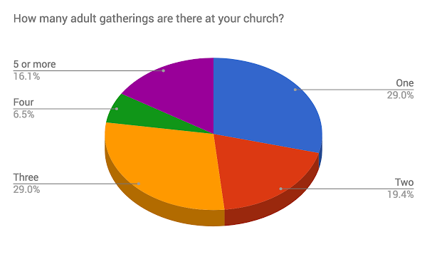 How Many Adult Gatherings.png