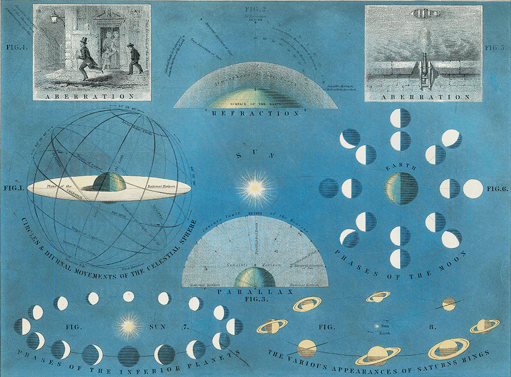 Aberration of Light - Atlas of Astronomy - print WEB.jpg