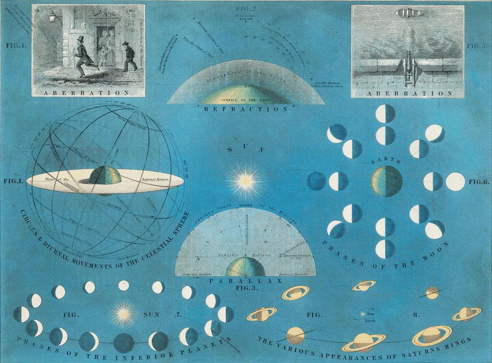 Aberration of Light - Atlas of Astronomy - print.jpg