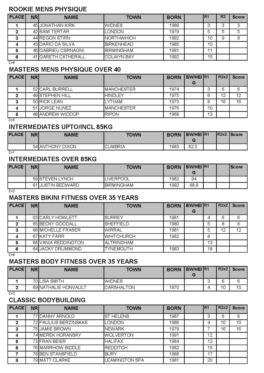 UKBFF 2018 WARRINGTON RESULTS_Page_2.jpg