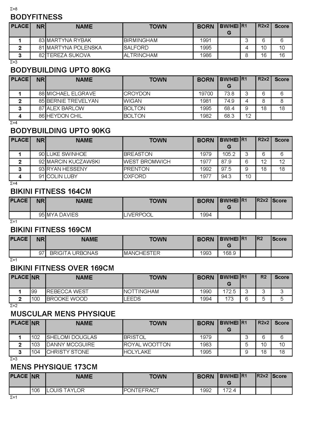 UKBFF 2018 WARRINGTON RESULTS_Page_3.jpg