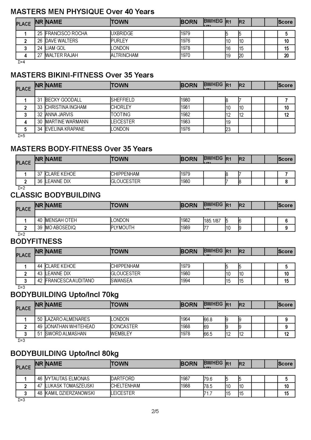 2019 UK NATIONALS RESULTS_Page_2.jpg