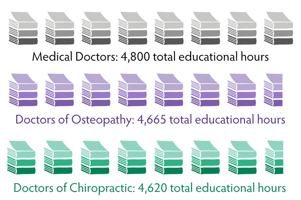 book-stacks-comparison-medical-osteopathy-chiropractic.jpg