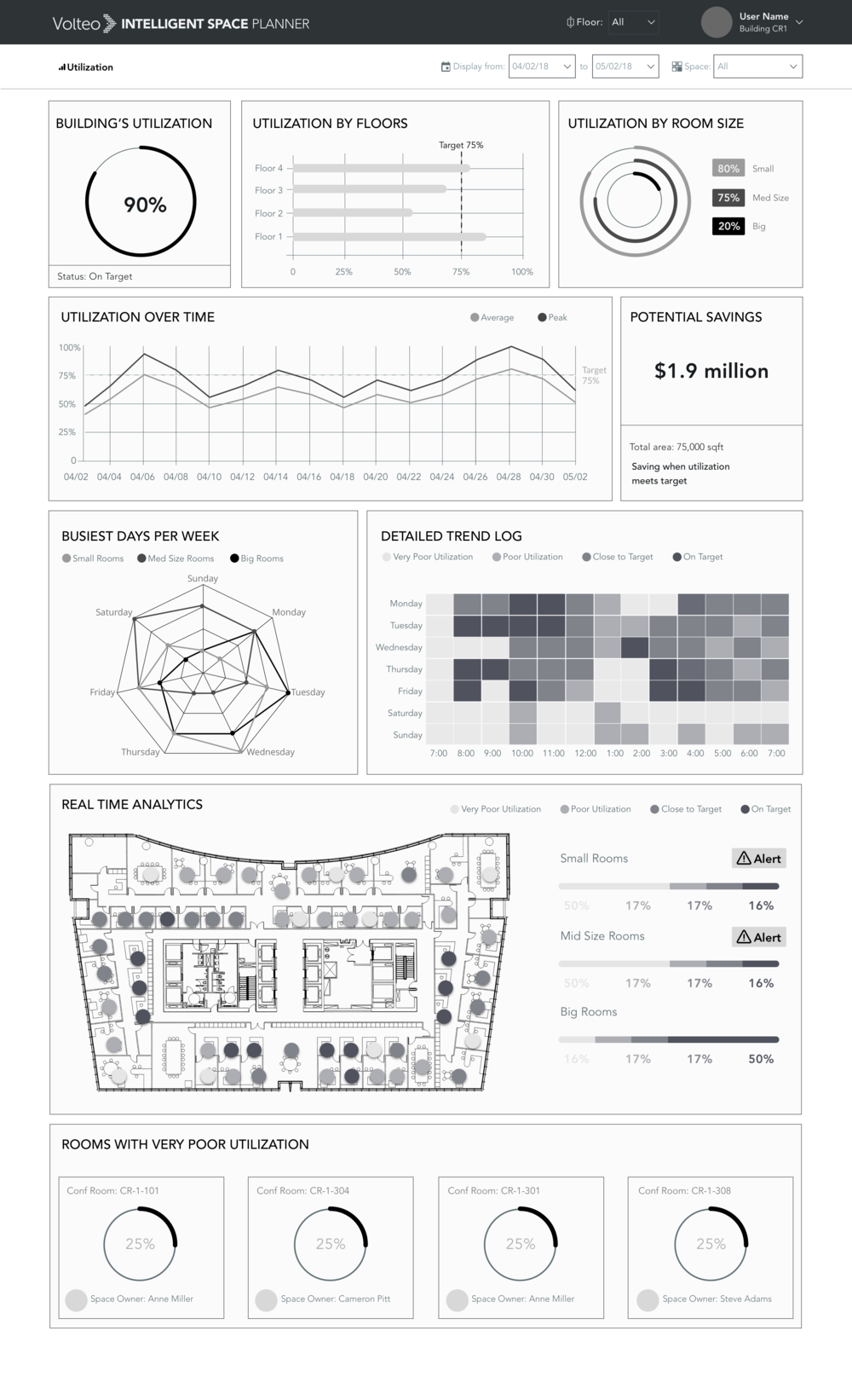 Wireframing and prototyping process