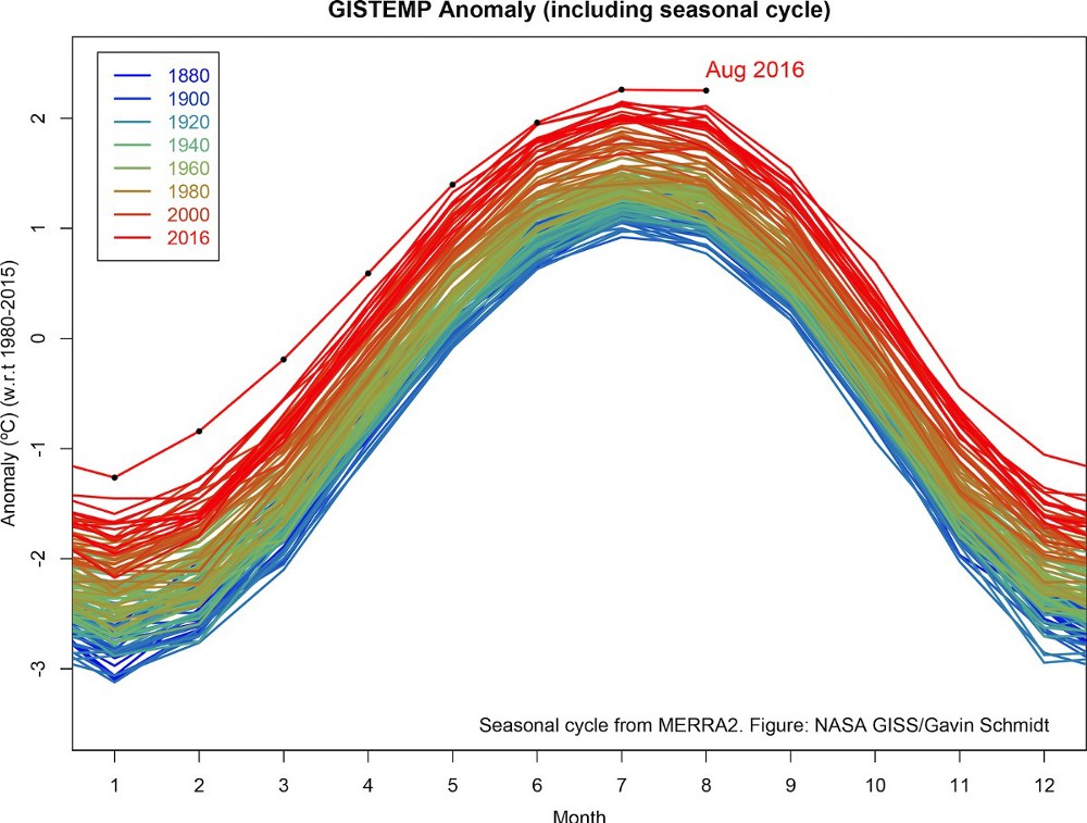 """NASA temperature analysis for August: """"Another month, another record."""" Credit: NASA (and      link     )"""