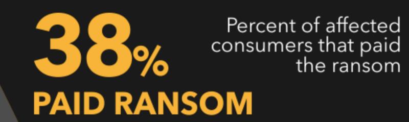 Source: https://newblogtrustlook.files.wordpress.com/2017/04/2017-trustlook-ransomware-survey.png