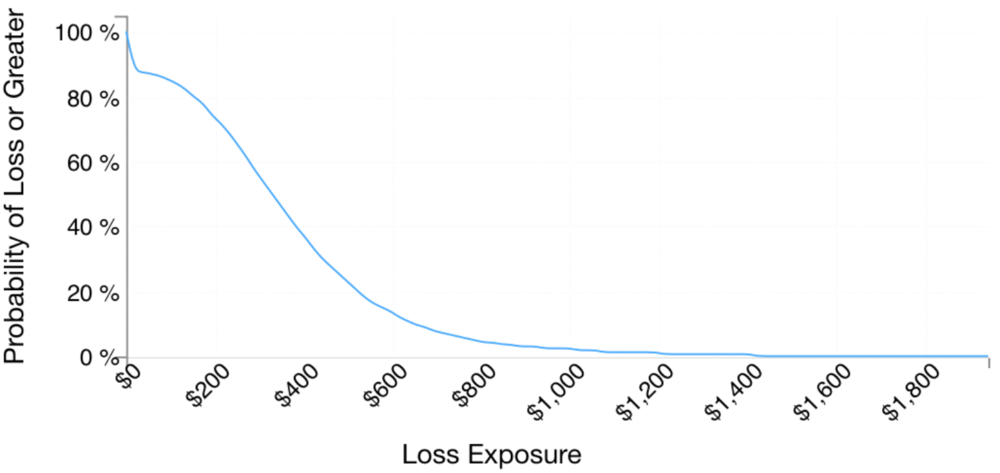 Fig 5: Analysis #1 results in a Loss Exceedance Curve