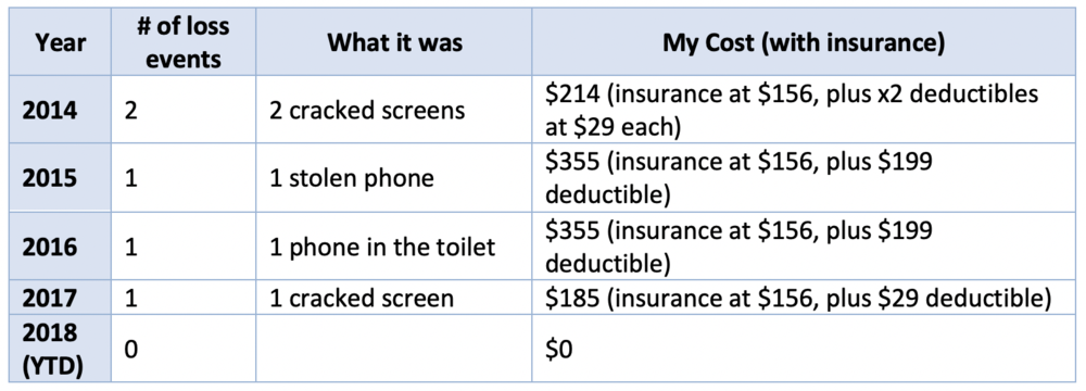 Fig 6: Projected loss and cost data with insurance