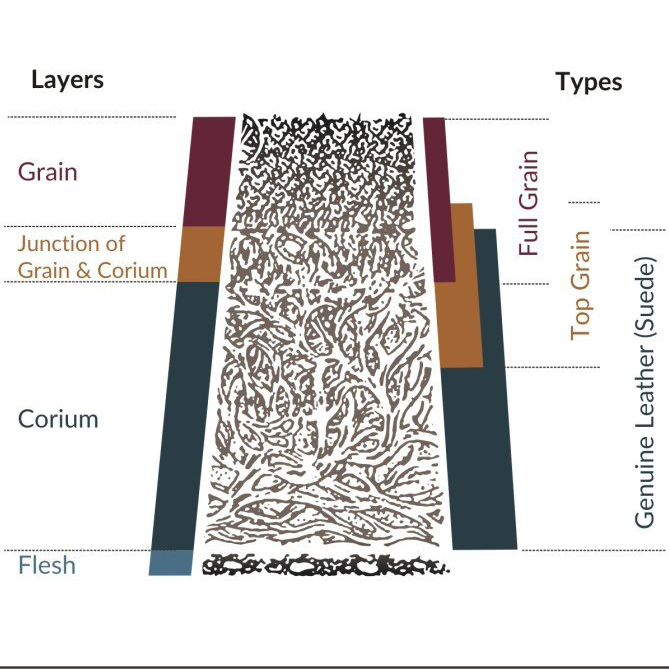 layers of leather (Full grain and many other).jpg
