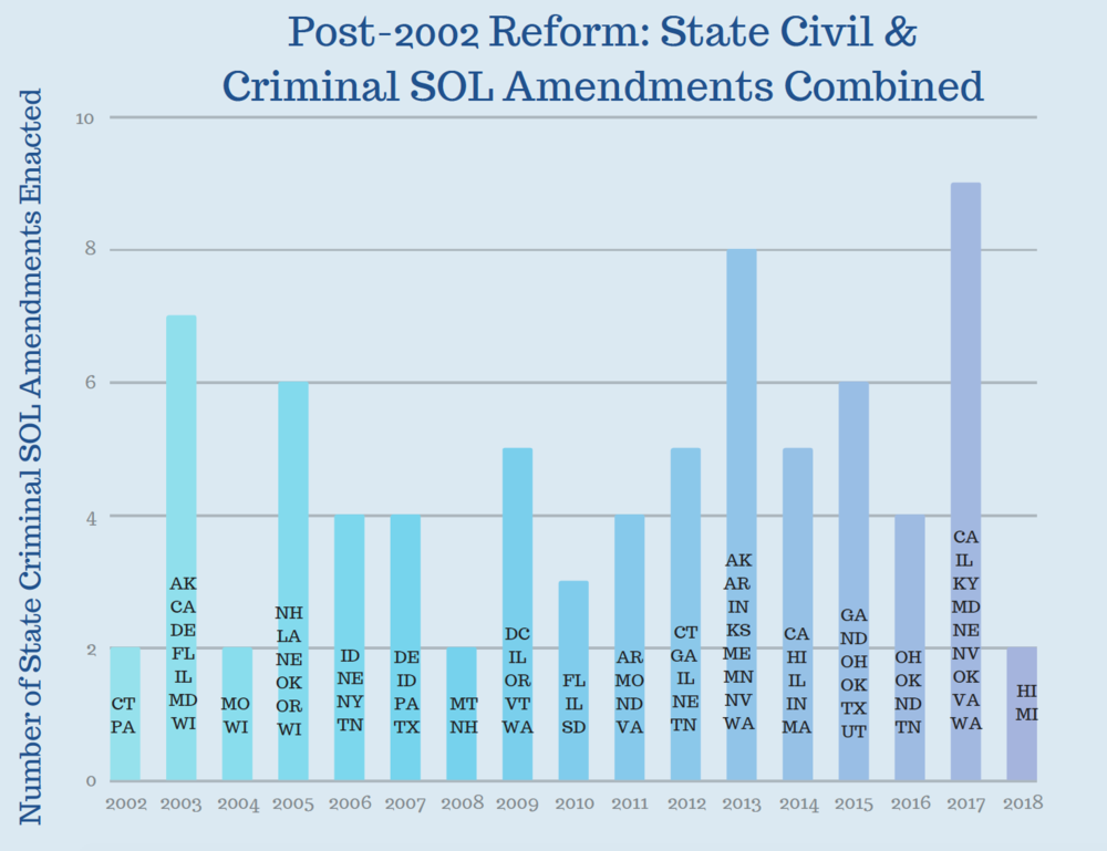 Post- 2002 Reform state civil and criminal sol amendments combined.png