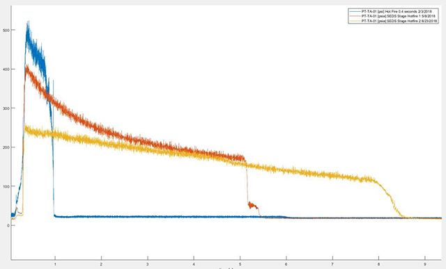 Chamber pressures (psi) from all three hot fires over the past year.  #data #science #engineering #fun