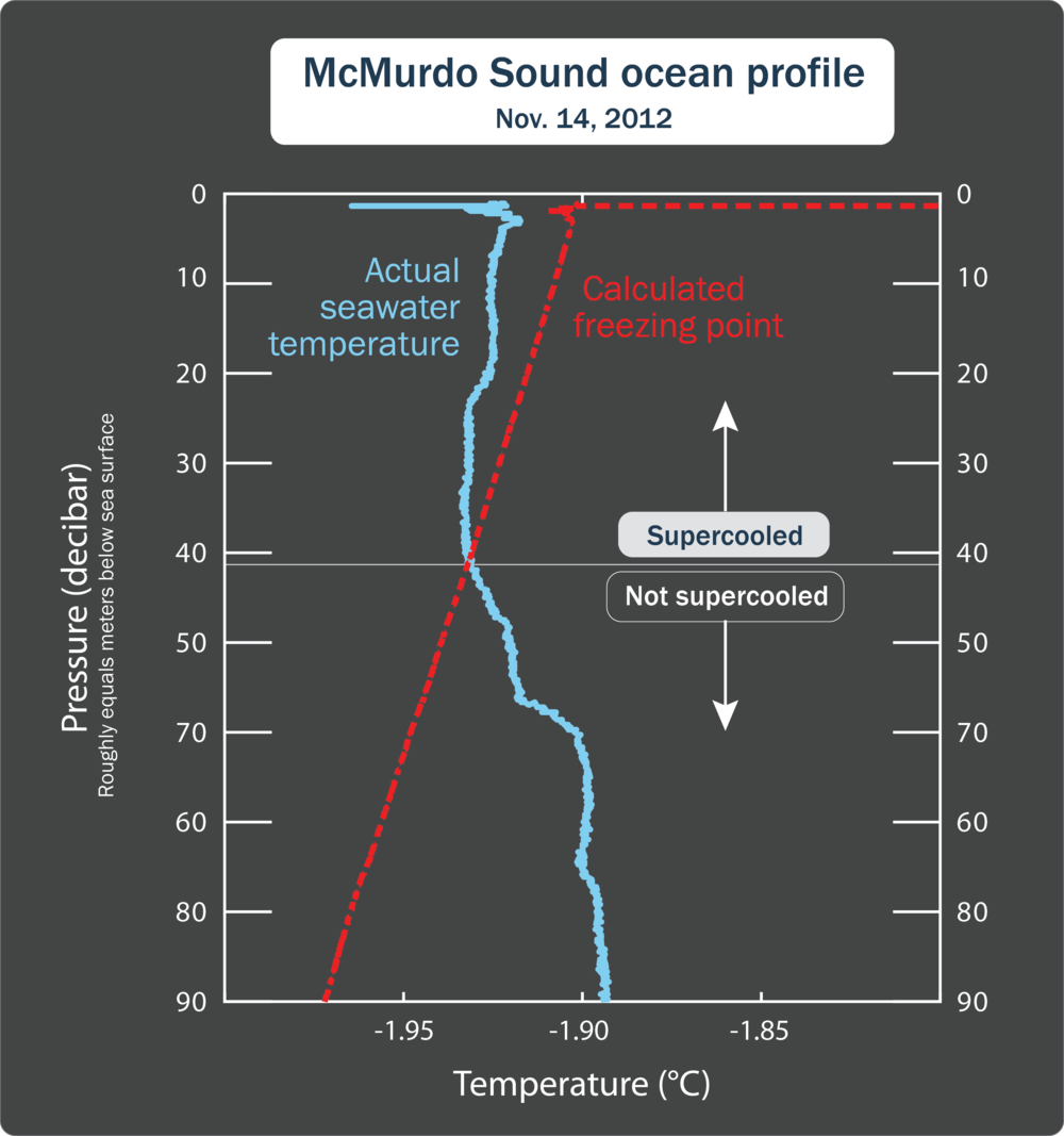 Supercooled water occurs regularly for about half of each year in McMurdo Sound.  On this particular day, members from our team used a profiling CTD (an instrument lowered from the surface through the water) and detected supercooled water to an unusually great depth. The light blue line shows the actual seawater temperature with depth, and the red line shows the calculated seawater freezing temperature (a function of seawater salinity and depth). In the top 40m (130ft) of the water column the actual seawater temperature is below the freezing point - it is  supercooled .