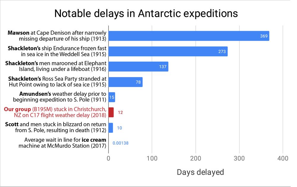 Antarctic delays in context.png