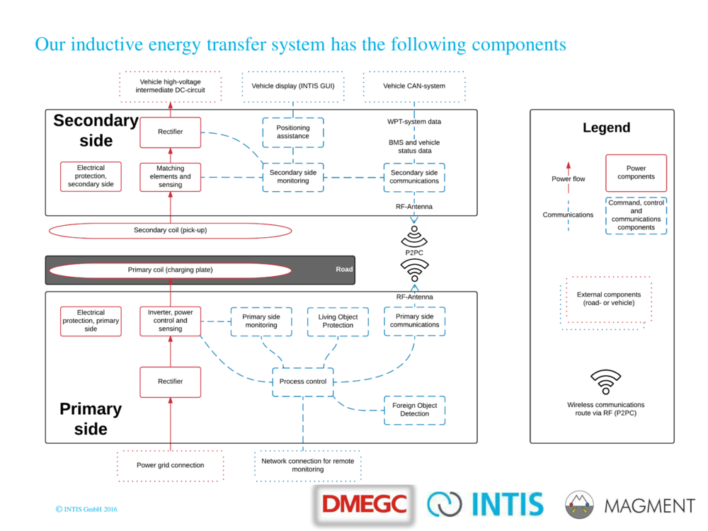 Inductive_Energy_Transfer_on_the_move-07.png