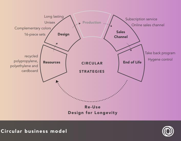Vigga - circular business model.png
