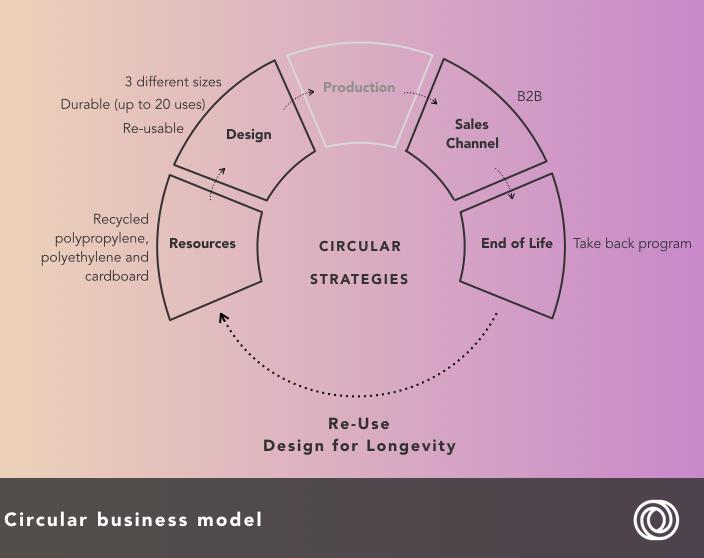 RePack - circular business model.png