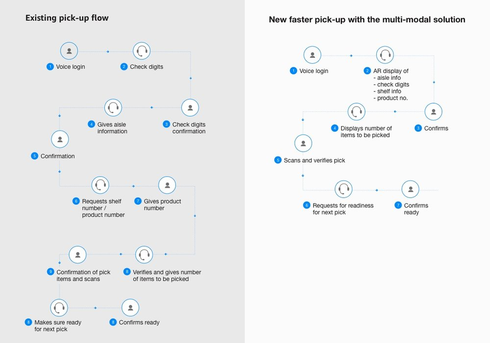 Work Flow Analysis of Current Vs. Proposed Solution
